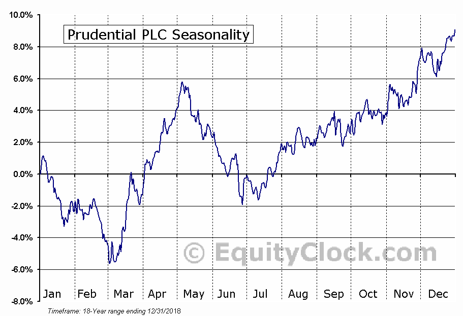 Prudential PLC (NYSE:PUK) Seasonal Chart