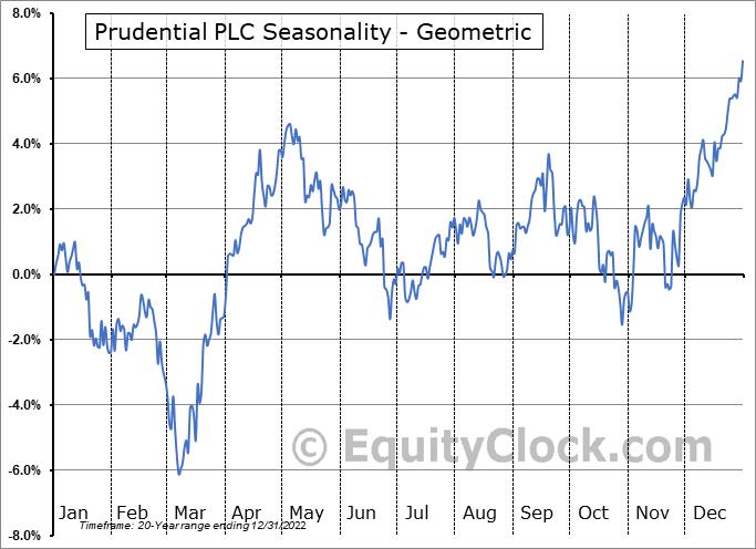 Prudential PLC (NYSE:PUK) Seasonality