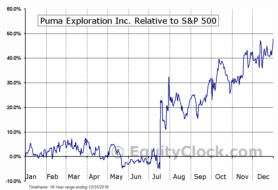 PUMA.V Relative to the S&P 500