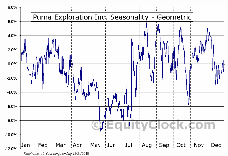 Puma Exploration Inc. (TSXV:PUMA.V) Seasonality