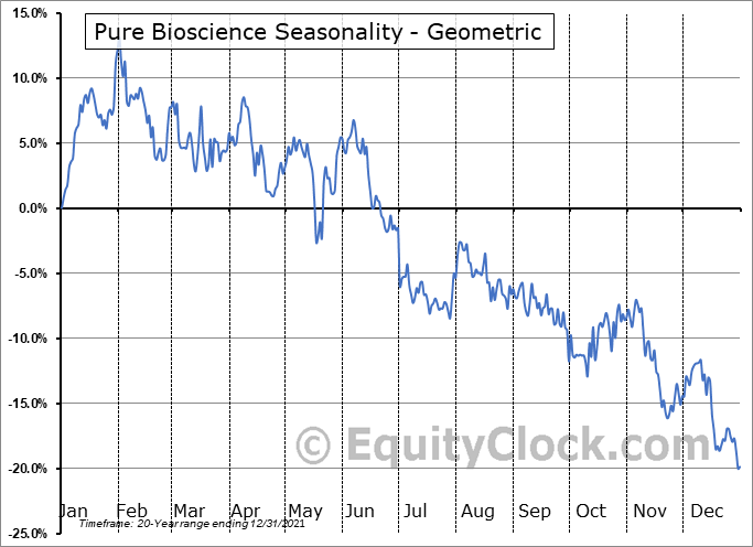 Pure Bioscience (OTCMKT:PURE) Seasonality