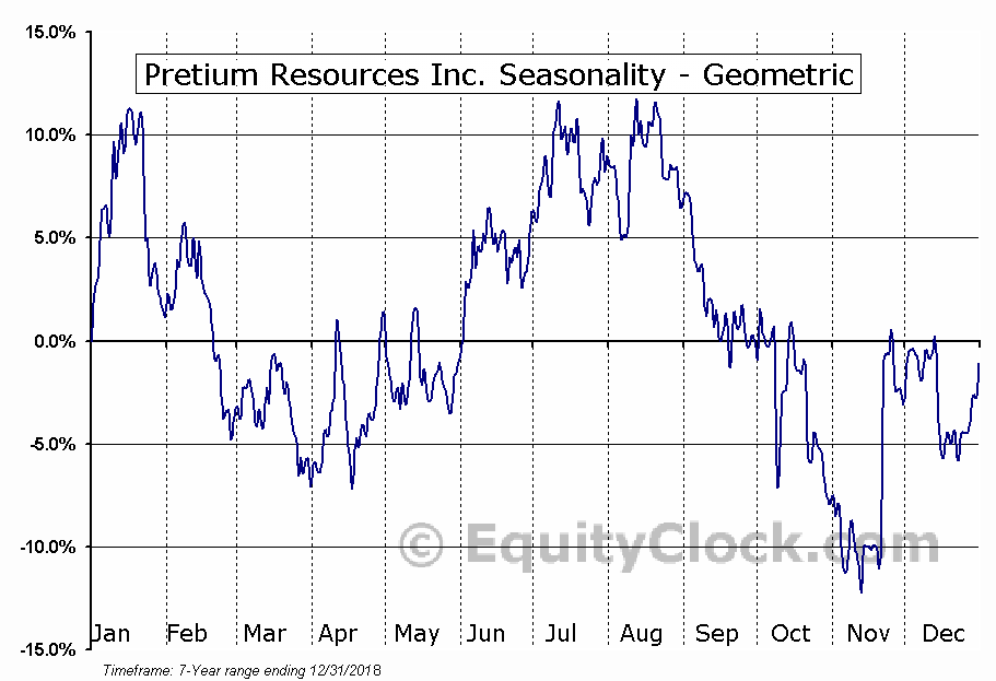 Pretium Resources Inc. (TSE:PVG.TO) Seasonality