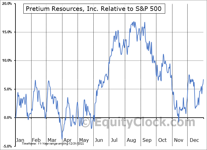 PVG Relative to the S&P 500