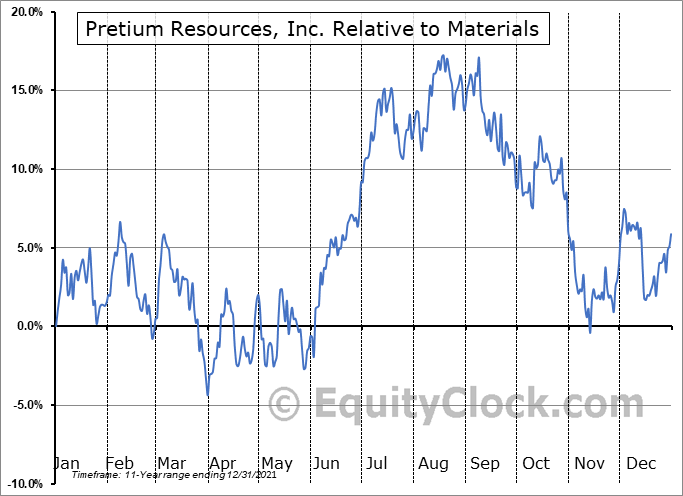 PVG Relative to the Sector