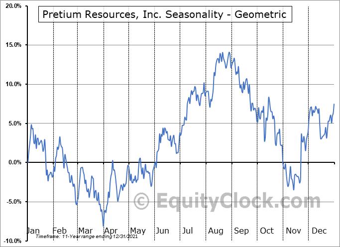 Pretium Resources, Inc. (NYSE:PVG) Seasonality