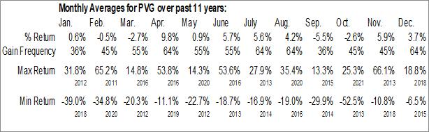 Monthly Seasonal Pretium Resources, Inc. (NYSE:PVG)