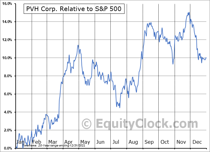 PVH Relative to the S&P 500