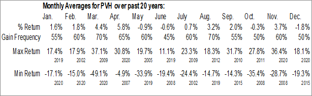 Monthly Seasonal PVH Corp. (NYSE:PVH)