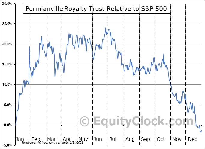 PVL Relative to the S&P 500