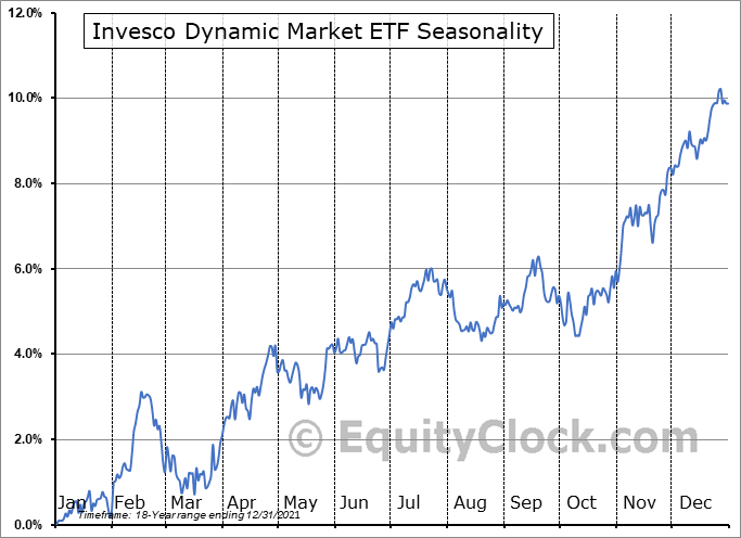 Invesco Dynamic Market ETF (NYSE:PWC) Seasonality