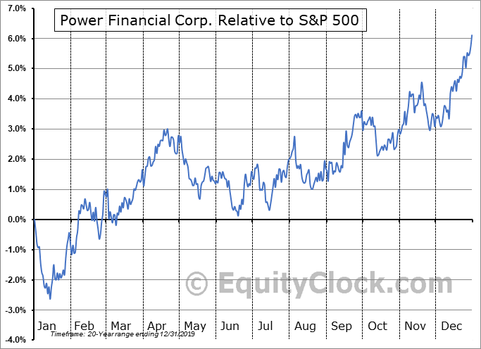 PWF.TO Relative to the S&P 500