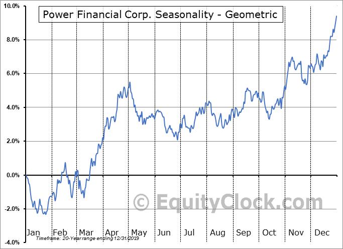 Power Financial Corp. (TSE:PWF.TO) Seasonality