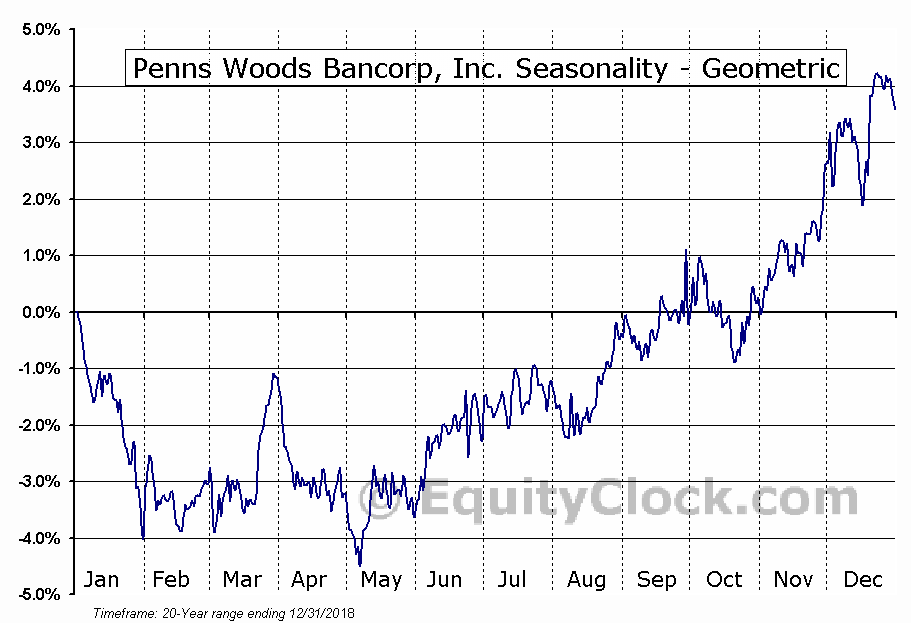 Penns Woods Bancorp, Inc. (NASD:PWOD) Seasonality
