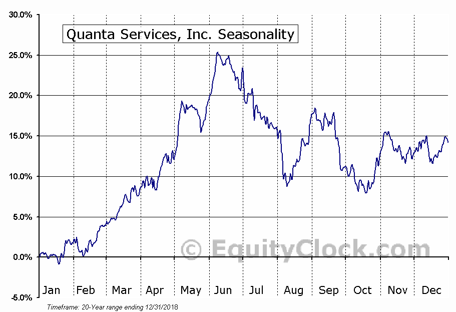 Quanta Services, Inc. (PWR) Seasonal Chart