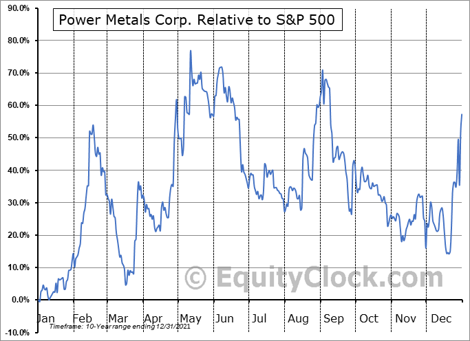 PWRMF Relative to the S&P 500