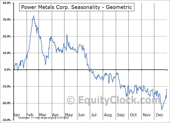Power Metals Corp. (OTCMKT:PWRMF) Seasonality