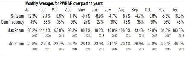 Monthly Seasonal Power Metals Corp. (OTCMKT:PWRMF)