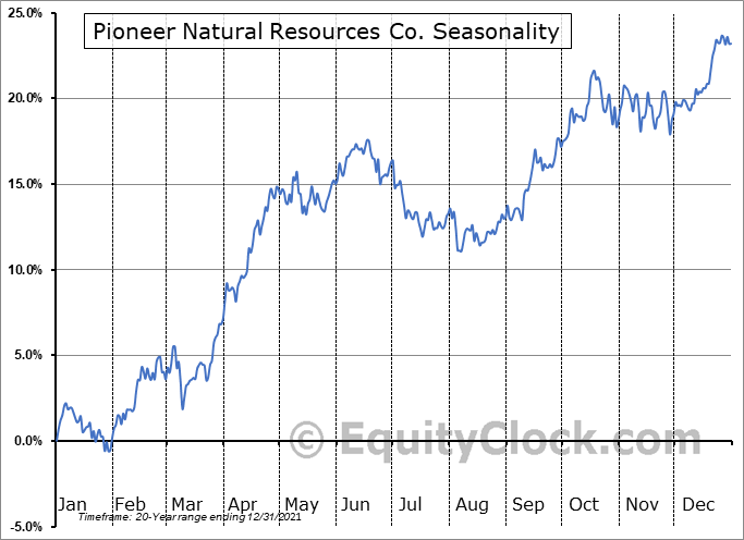 Pioneer Natural Resources Company Seasonal Chart