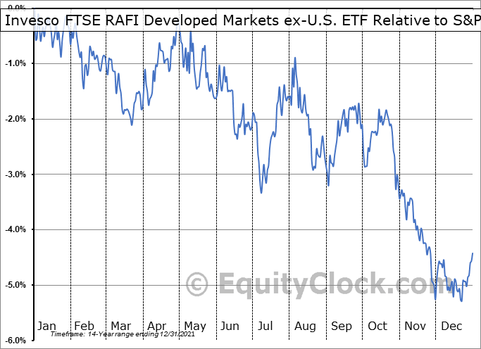 PXF Relative to the S&P 500