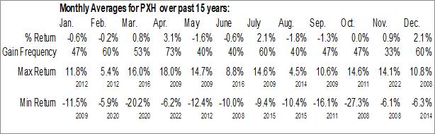 Monthly Seasonal Invesco FTSE RAFI Emerging Markets ETF (NYSE:PXH)