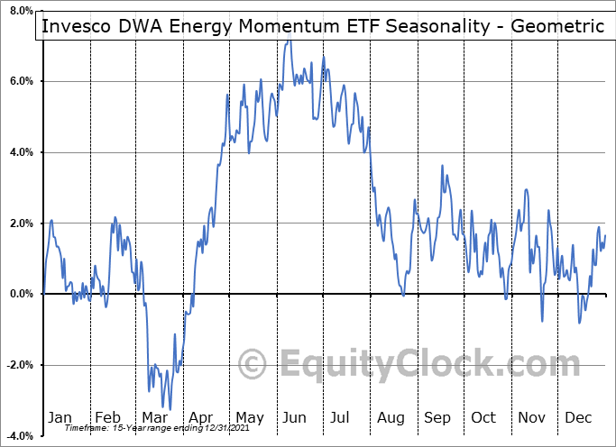 Invesco DWA Energy Momentum ETF (NASD:PXI) Seasonality