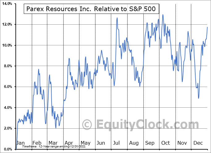 PXT.TO Relative to the S&P 500