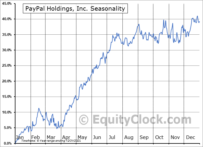 PayPal Holdings, Inc. Seasonal Chart