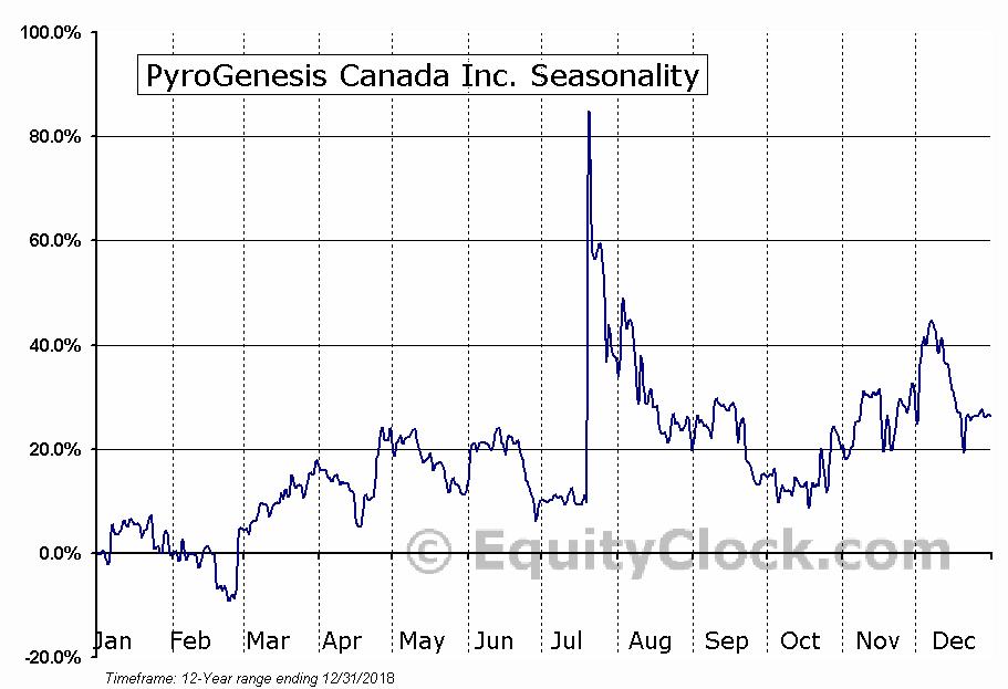 PyroGenesis Canada Inc. (TSXV:PYR.V) Seasonality