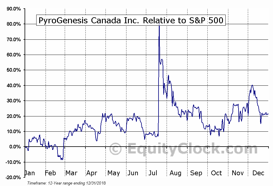 PYR.V Relative to the S&P 500