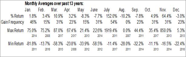 Monthly Seasonal PyroGenesis Canada Inc. (TSXV:PYR.V)
