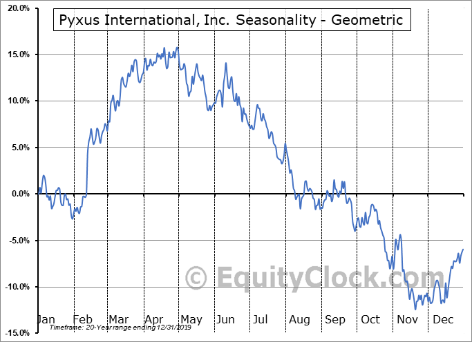 Pyxus International, Inc. (NYSE:PYX) Seasonality