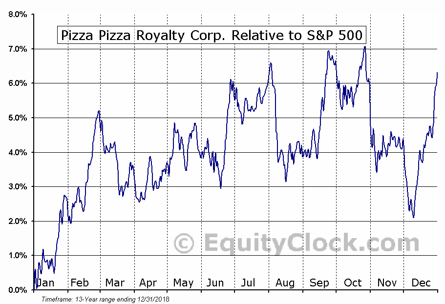 PZA.TO Relative to the S&P 500