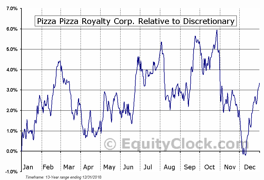 PZA.TO Relative to the Sector