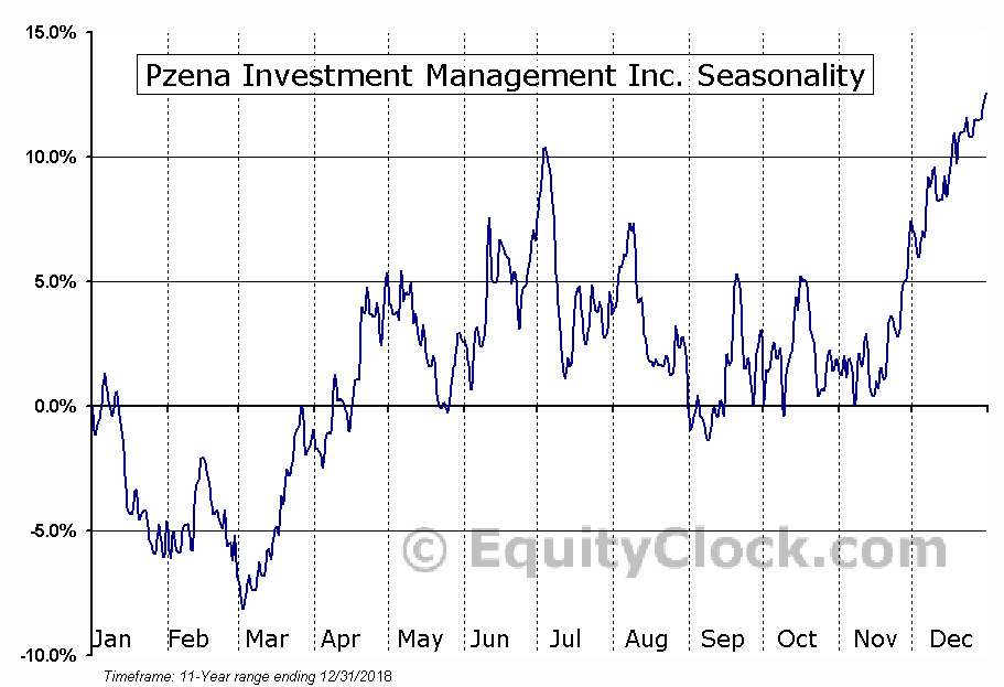 Pzena Investment Management Inc Seasonal Chart