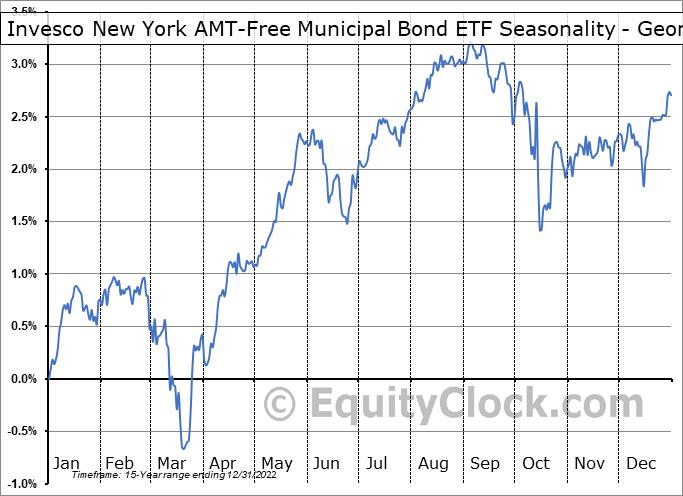 Invesco New York AMT-Free Municipal Bond ETF (NYSE:PZT) Seasonality