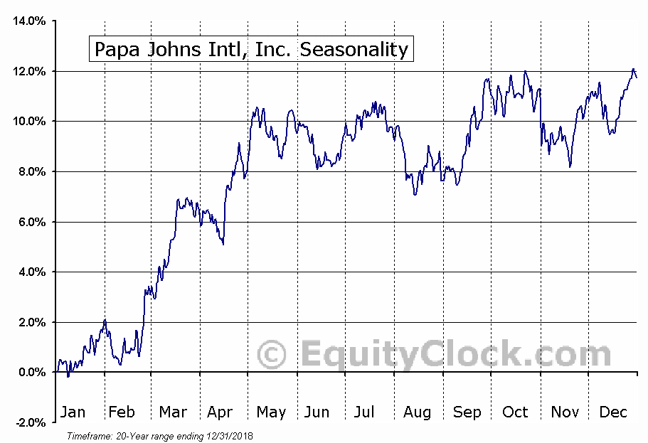 Papa John's International, Inc. (PZZA) Seasonal Chart