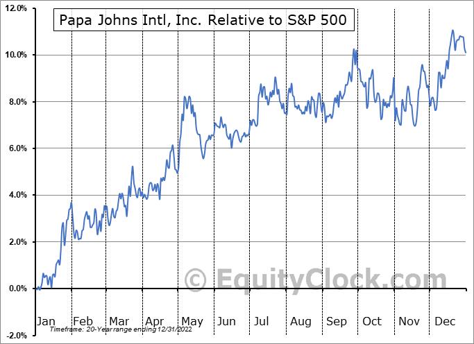 PZZA Relative to the S&P 500