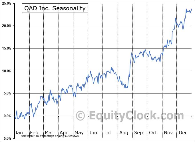 QAD Inc. Seasonal Chart