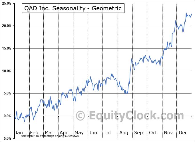 QAD Inc. (NASD:QADA) Seasonality