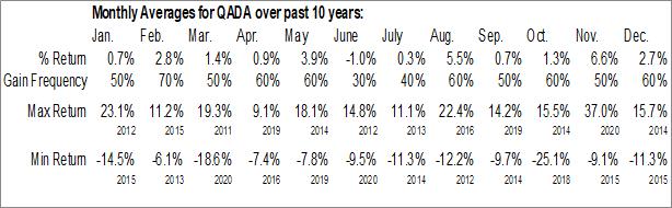 Monthly Seasonal QAD Inc. (NASD:QADA)