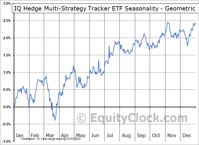 IQ Hedge Multi-Strategy Tracker ETF (NYSE:QAI) Seasonality