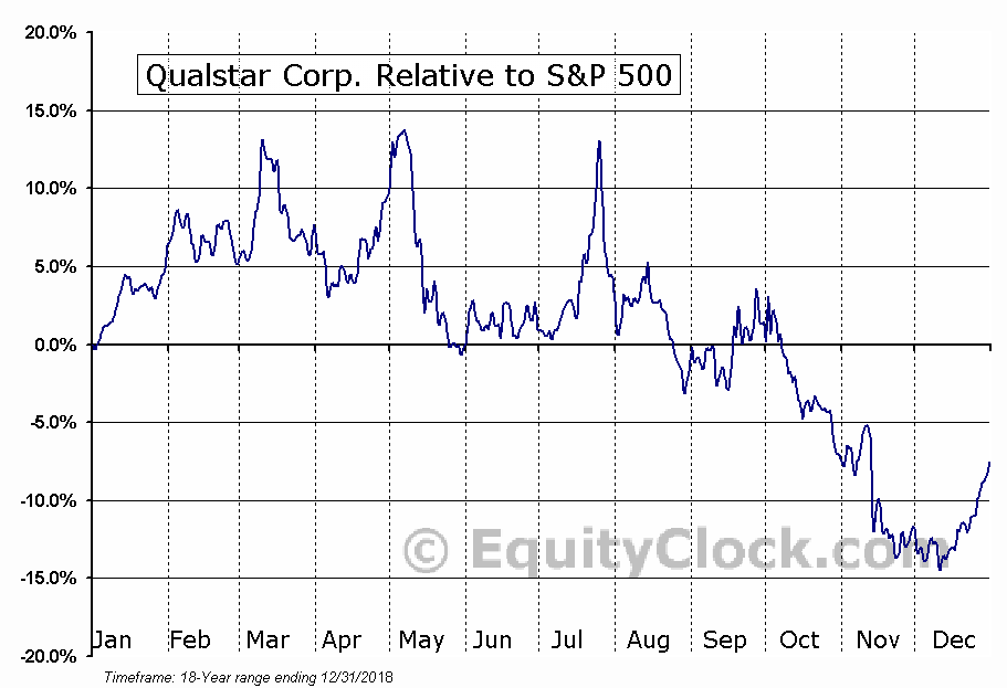 QBAK Relative to the S&P 500