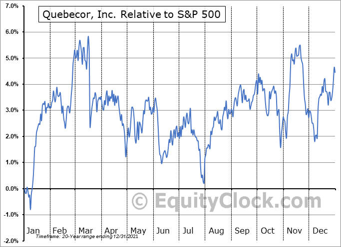 QBR-B.TO Relative to the S&P 500