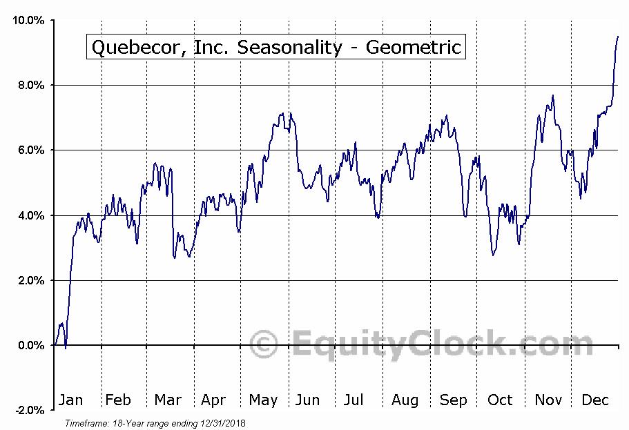 Quebecor, Inc. (TSE:QBR/B.TO) Seasonality