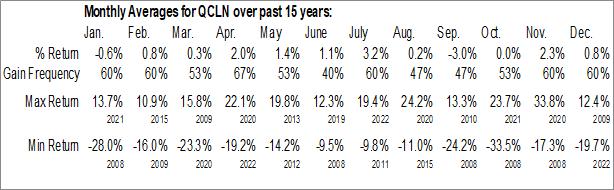 Monthly Seasonal First Trust NASDAQ Clean Edge Green Energy Index Fund (NASD:QCLN)