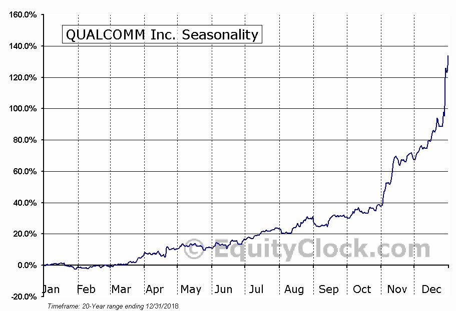 QUALCOMM Incorporated (QCOM) Seasonal Chart
