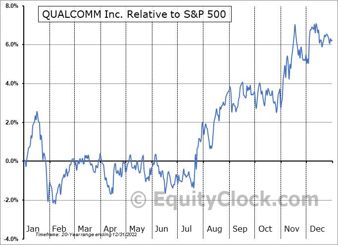 QCOM Relative to the S&P 500