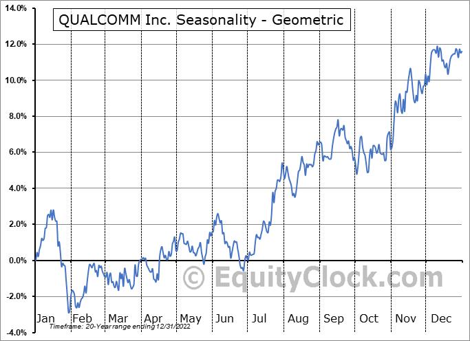 QUALCOMM Inc. (NASD:QCOM) Seasonality