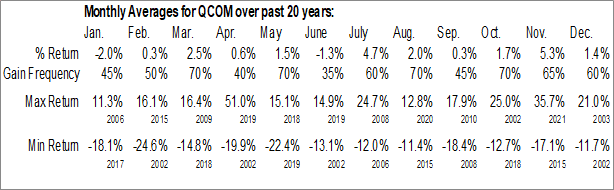Monthly Seasonal QUALCOMM Inc. (NASD:QCOM)
