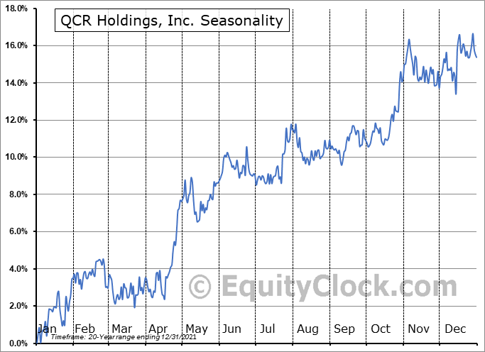 QCR Holdings, Inc. Seasonal Chart